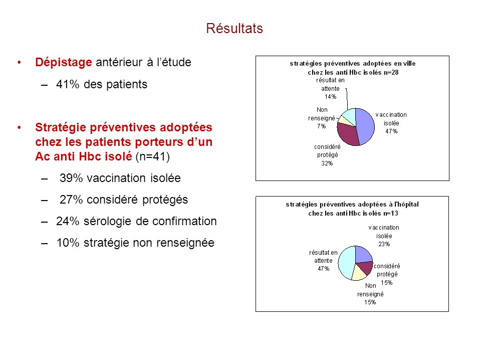 Résultats Dépistage antérieur à l'étude 41% des patients