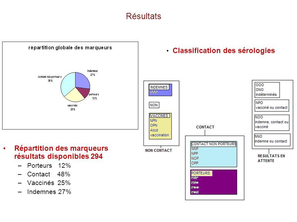 Résultats Répartition des marqueurs résultats disponibles 294