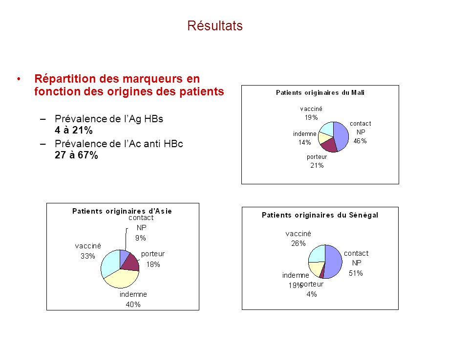 Résultats Répartition des marqueurs en fonction des origines des patients. Prévalence de l'Ag HBs 4 à 21%