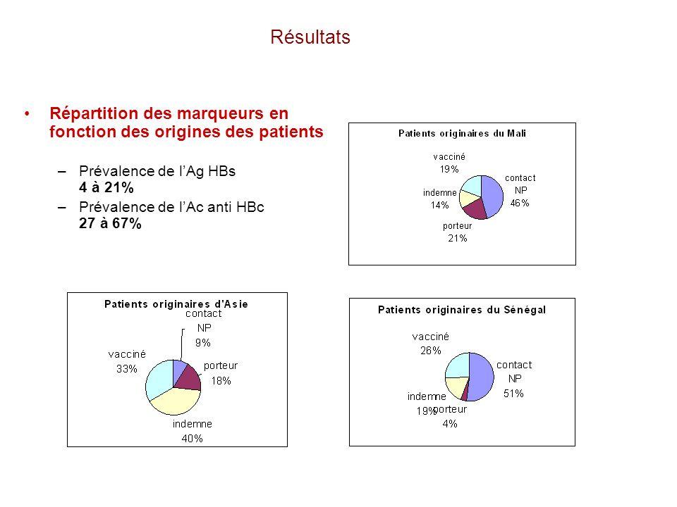 RésultatsRépartition des marqueurs en fonction des origines des patients. Prévalence de l'Ag HBs 4 à 21%