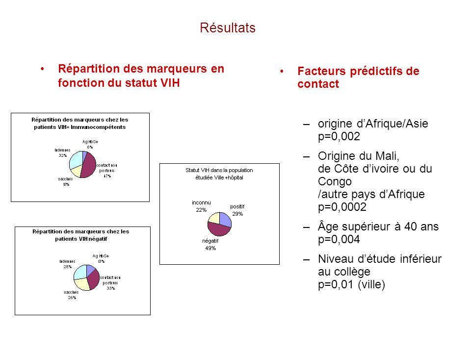 Résultats Répartition des marqueurs en fonction du statut VIH