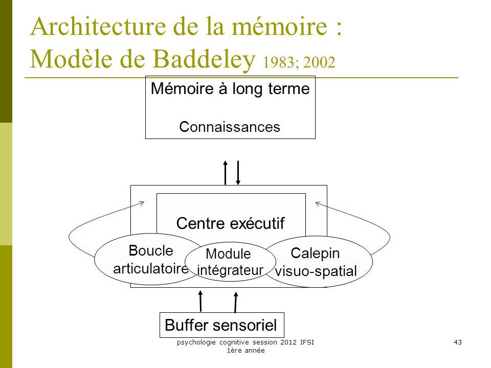 Architecture de la mémoire : Modèle de Baddeley 1983; 2002