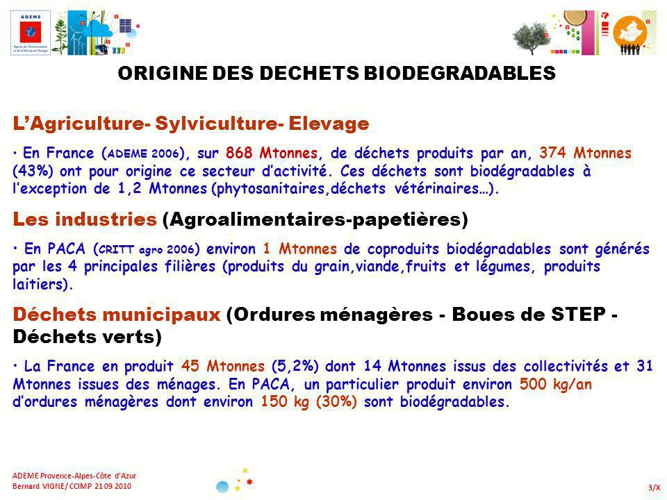 ORIGINE DES DECHETS BIODEGRADABLES