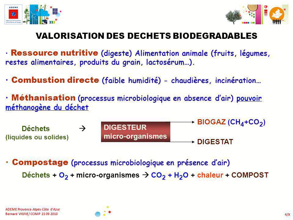 VALORISATION DES DECHETS BIODEGRADABLES