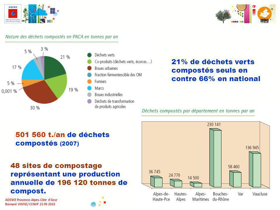 21% de déchets verts compostés seuls en contre 66% en national