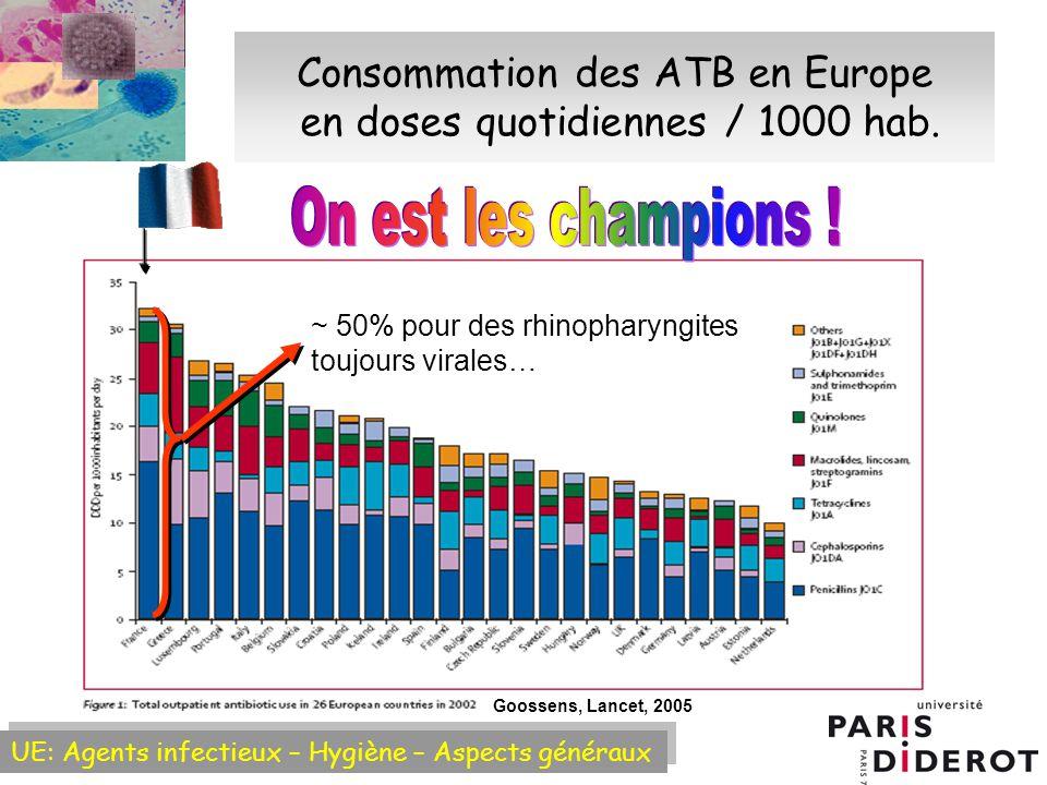 Consommation des ATB en Europe en doses quotidiennes / 1000 hab.