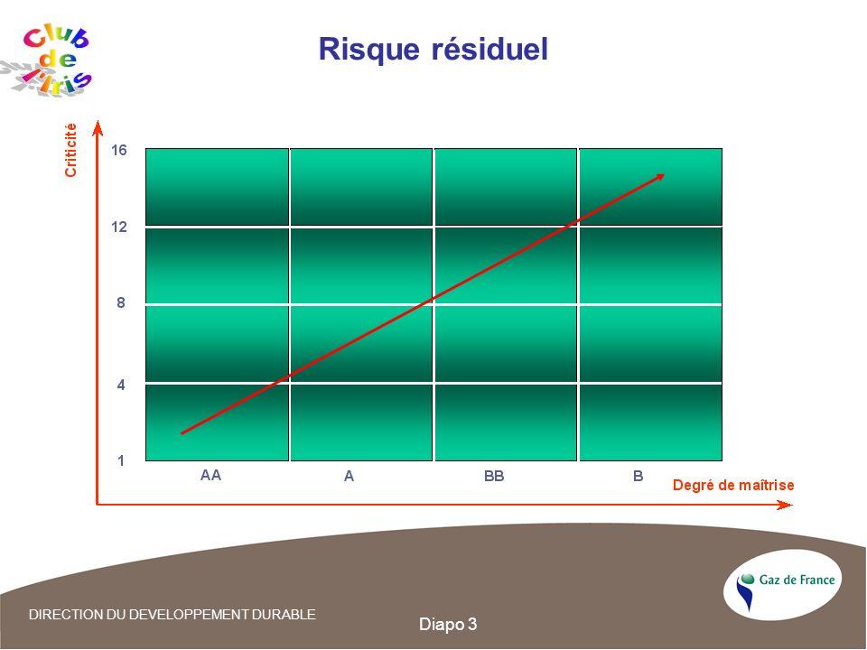 Risque résiduel Club de l Iris Diapo 3 05/27/03 3