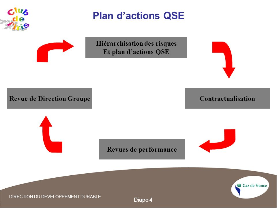 Hiérarchisation des risques Revue de Direction Groupe