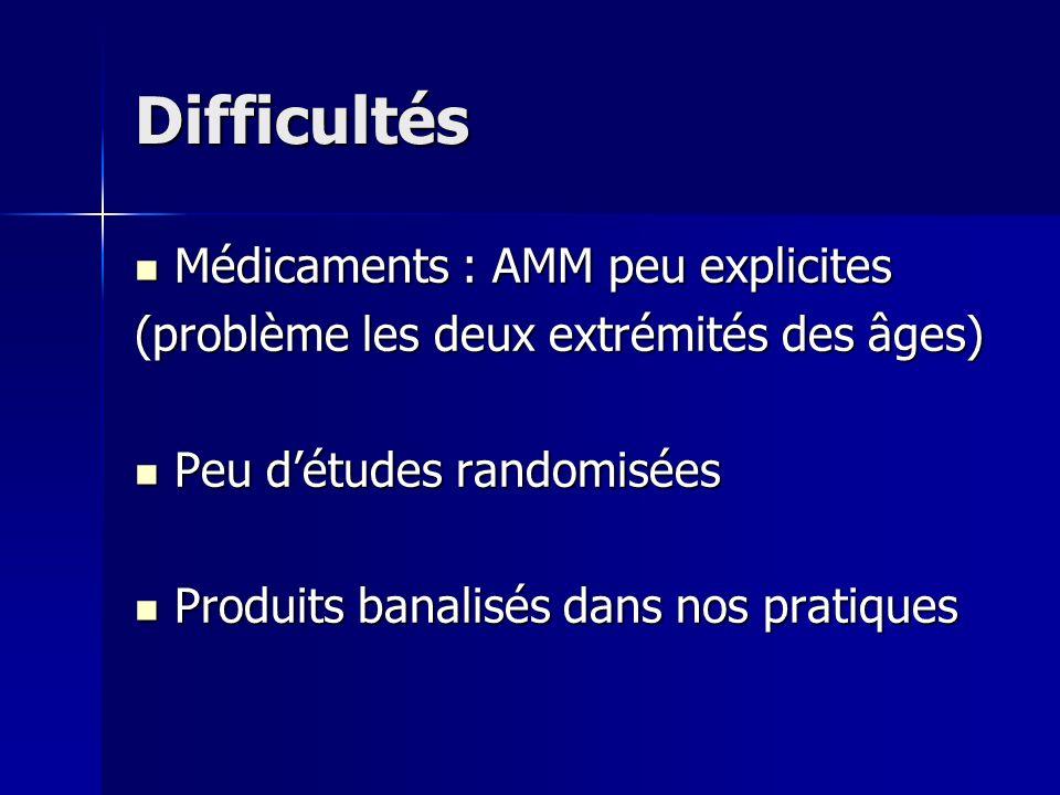 Difficultés Médicaments : AMM peu explicites