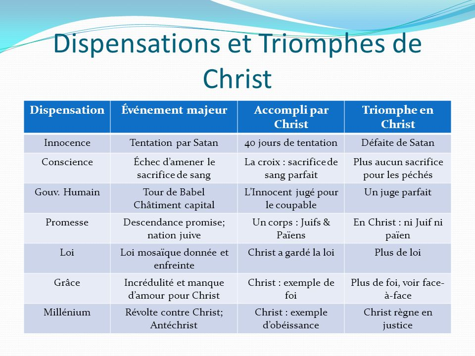 Dispensations et Triomphes de Christ