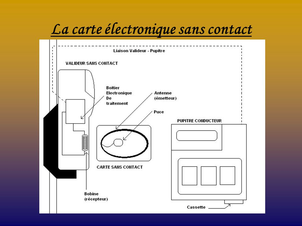 La carte électronique sans contact