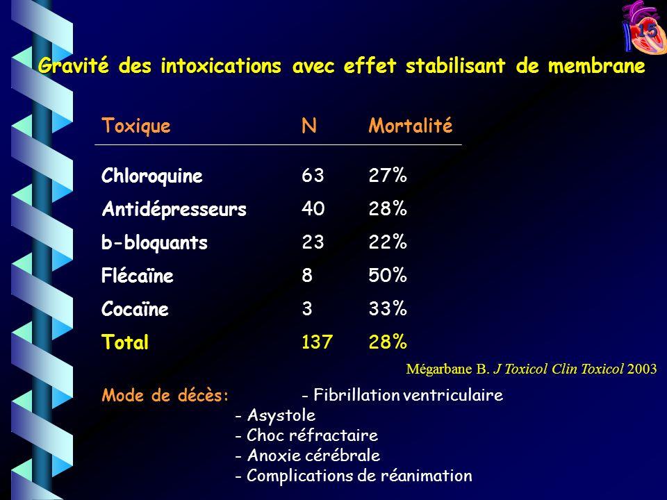 Gravité des intoxications avec effet stabilisant de membrane