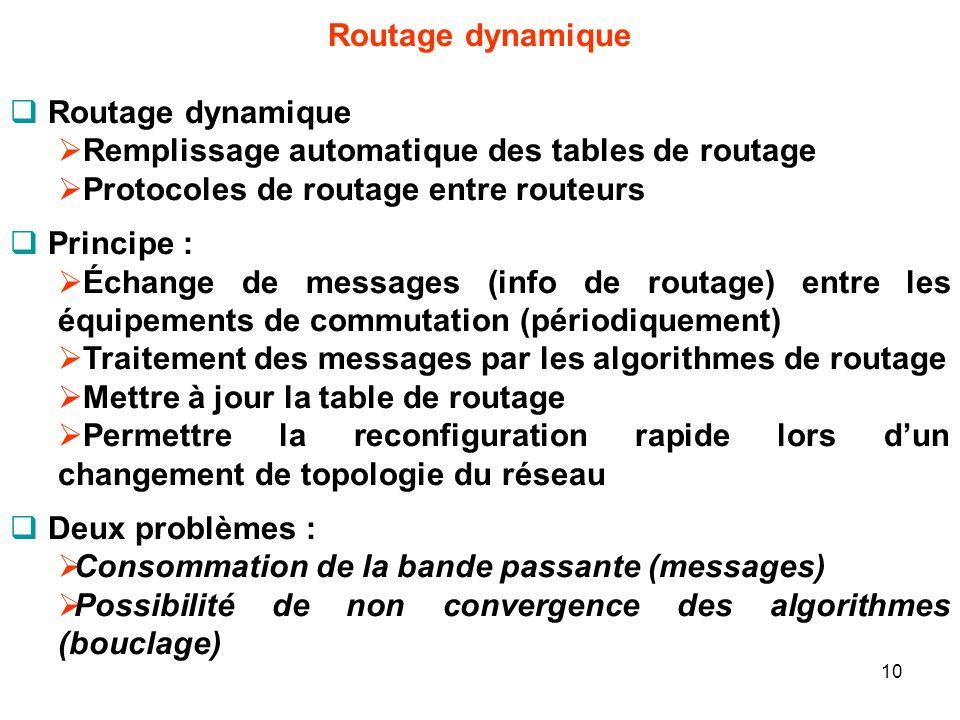 Routage dynamique Remplissage automatique des tables de routage. Protocoles de routage entre routeurs.