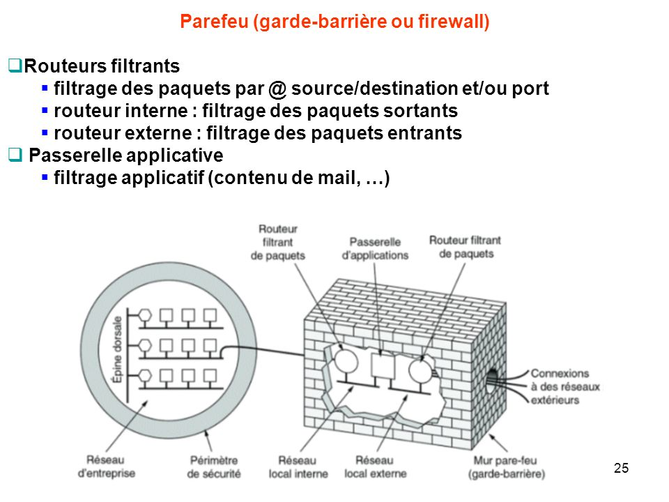 Parefeu (garde-barrière ou firewall)