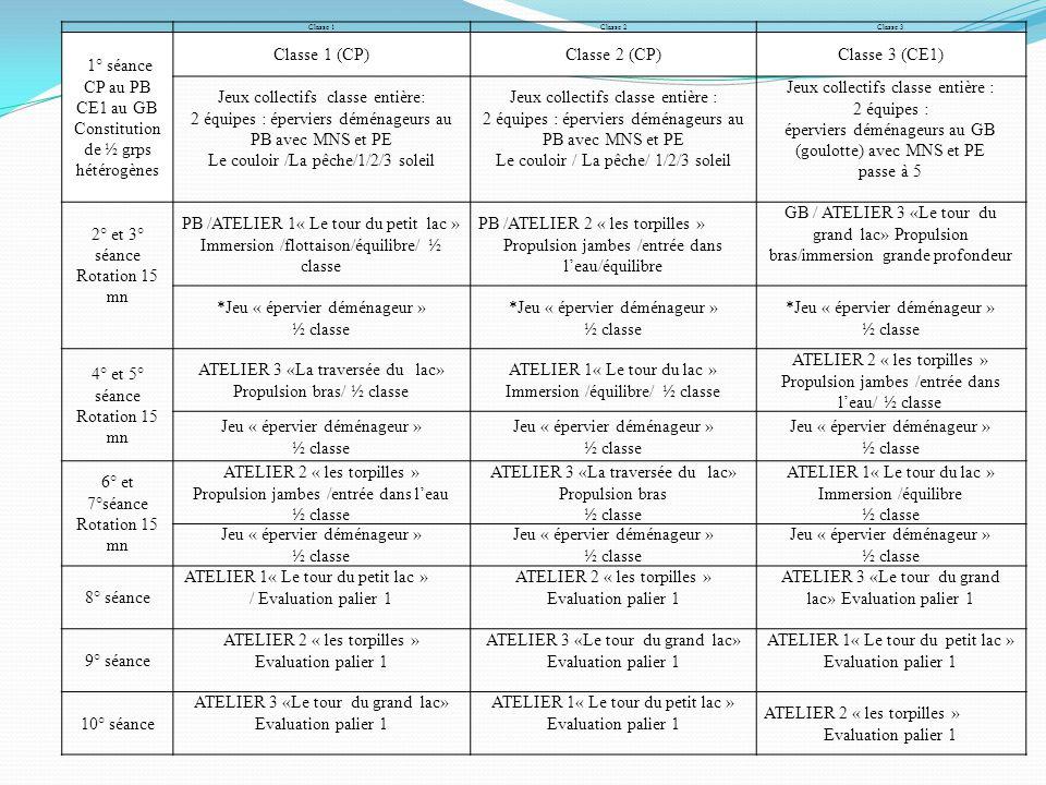 Constitution de ½ grps hétérogènes Classe 1 (CP) Classe 2 (CP)