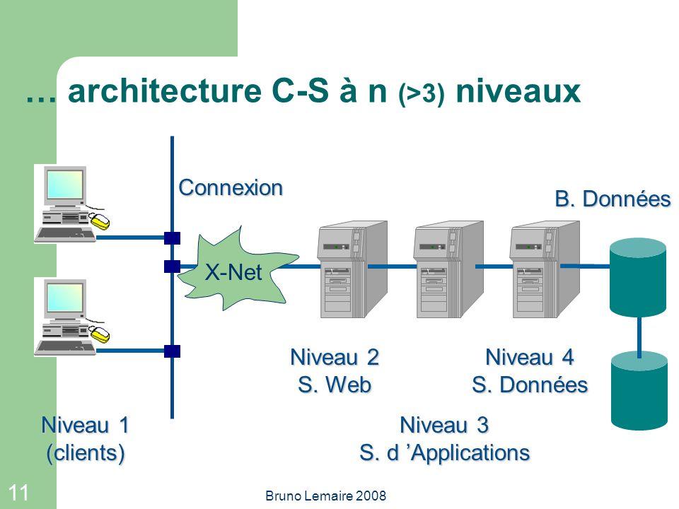 … architecture C-S à n (>3) niveaux