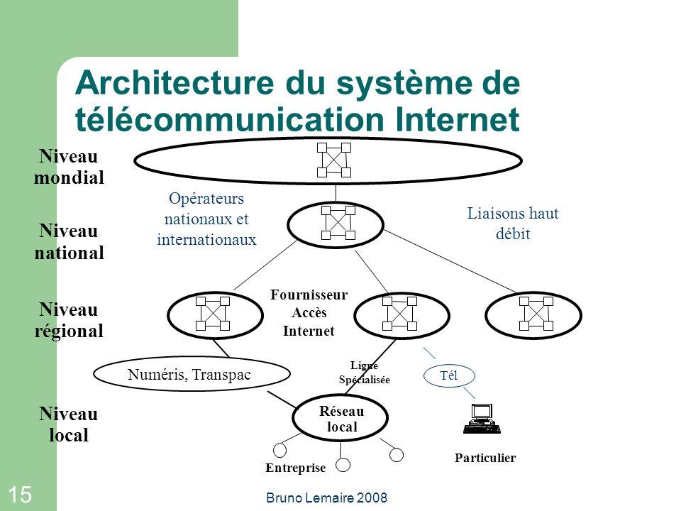 Architecture du système de télécommunication Internet