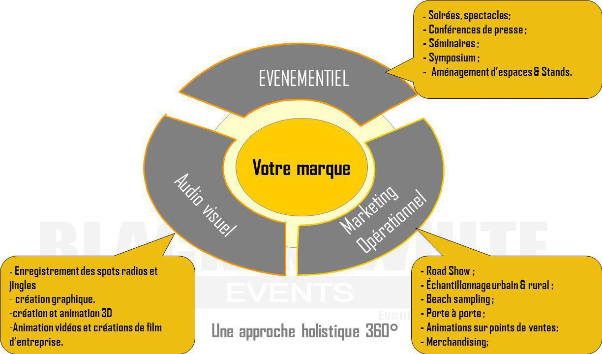 Marketing Opérationnel Audio visuel