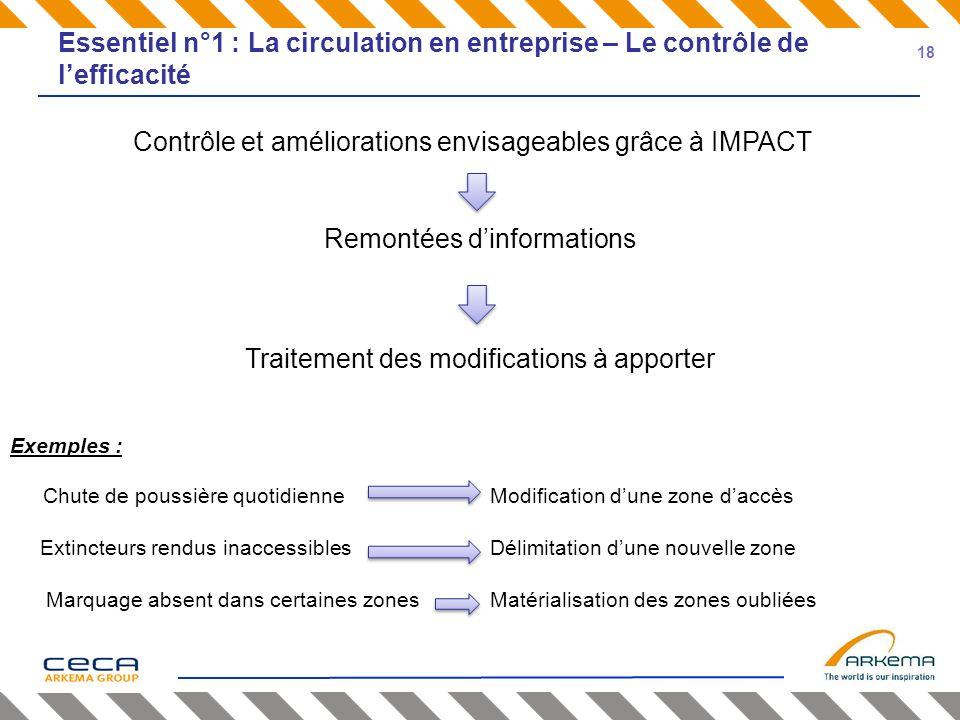 Contrôle et améliorations envisageables grâce à IMPACT