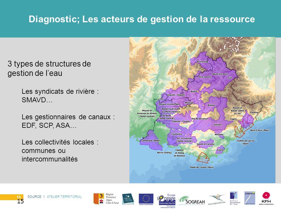 Diagnostic; Les acteurs de gestion de la ressource