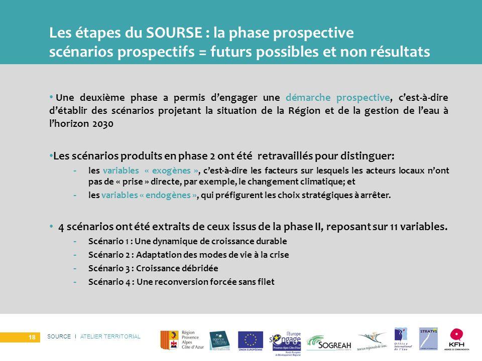 Les étapes du SOURSE : la phase prospective scénarios prospectifs = futurs possibles et non résultats