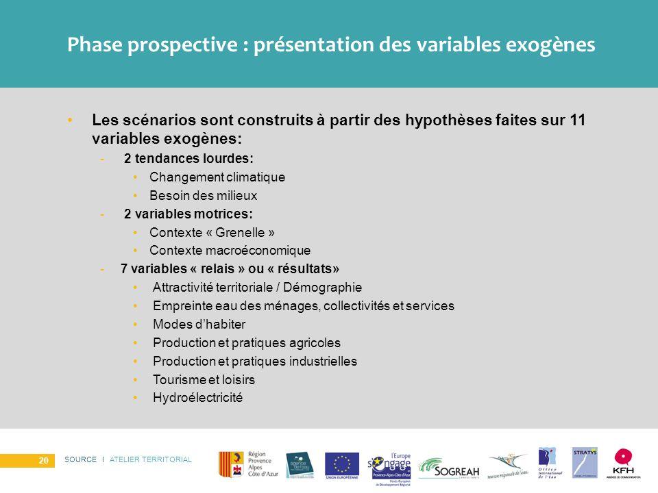 Phase prospective : présentation des variables exogènes