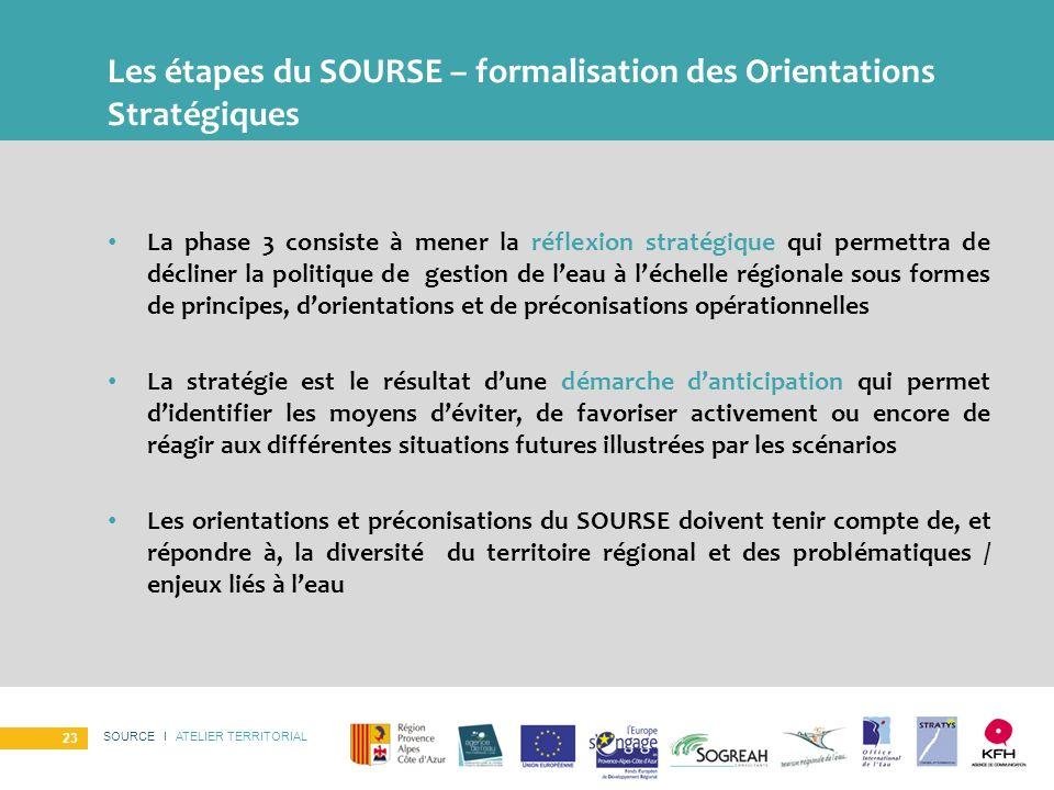 Les étapes du SOURSE – formalisation des Orientations Stratégiques