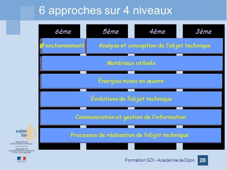 6 approches sur 4 niveaux 6ème 5ème 4ème 3ème Fonctionnement