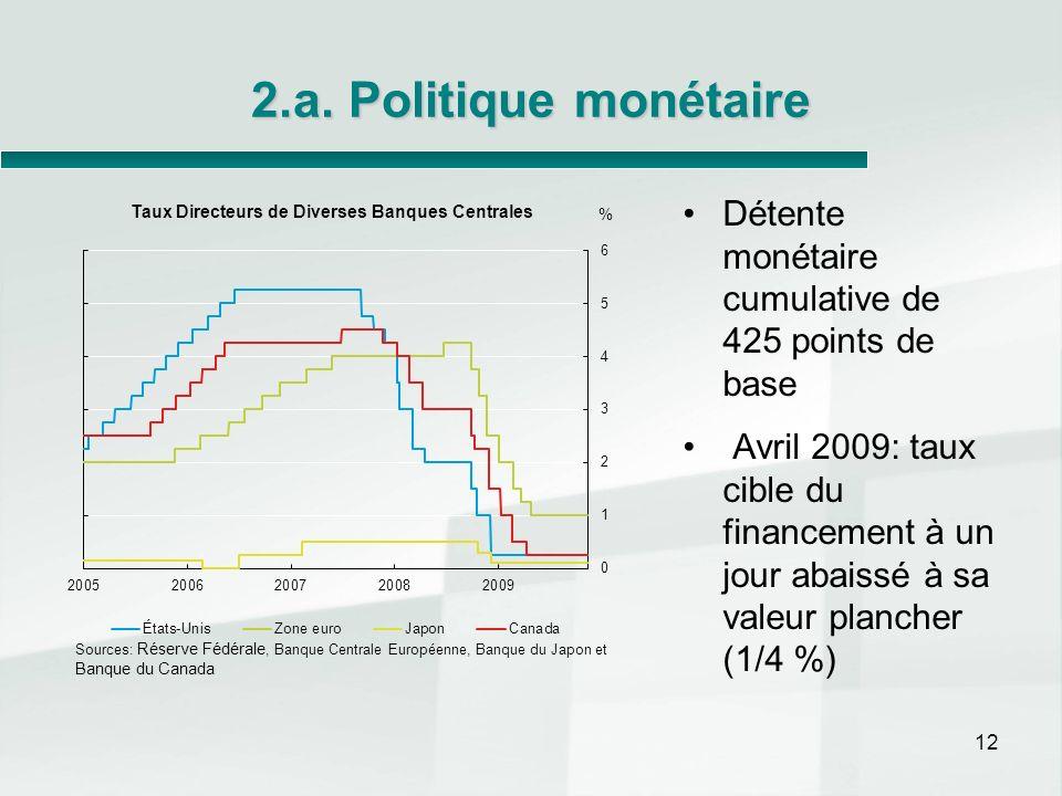 2.a. Politique monétaire Détente monétaire cumulative de 425 points de base.