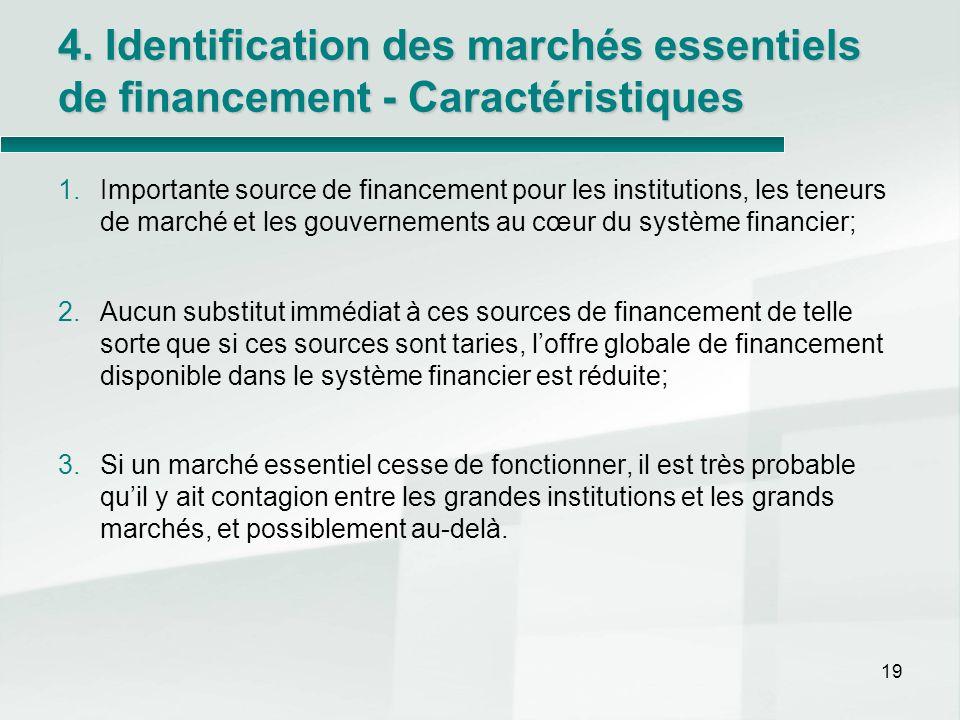 4. Identification des marchés essentiels de financement - Caractéristiques