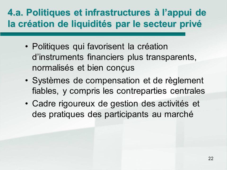 4.a. Politiques et infrastructures à l'appui de la création de liquidités par le secteur privé