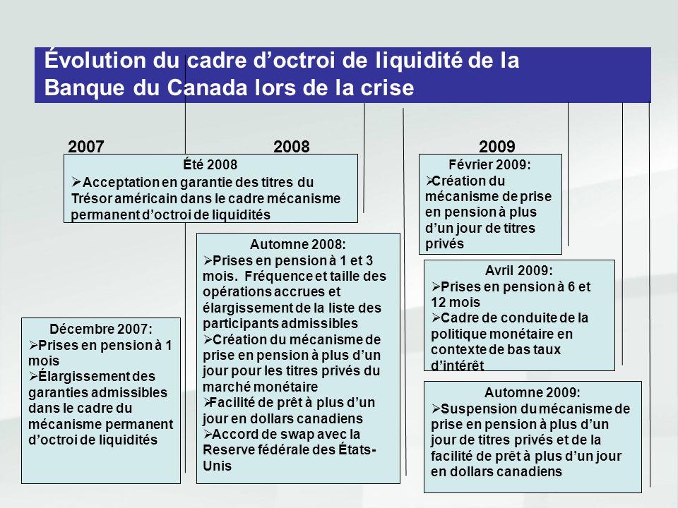 Évolution du cadre d'octroi de liquidité de la Banque du Canada lors de la crise
