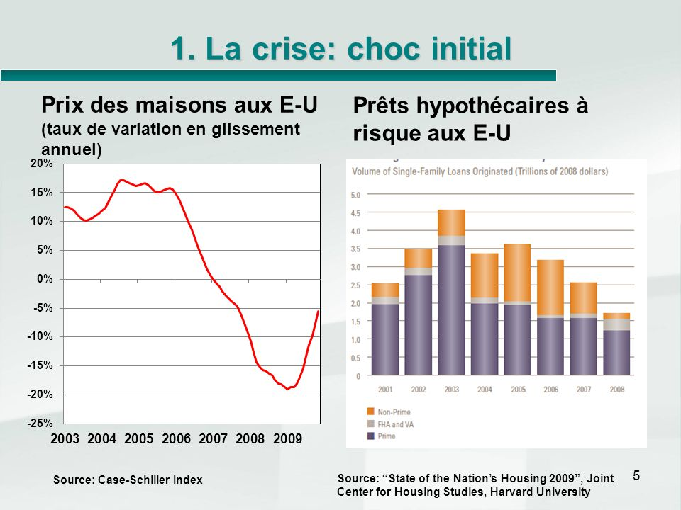 1. La crise: choc initial Prix des maisons aux E-U (taux de variation en glissement annuel) Prêts hypothécaires à risque aux E-U.
