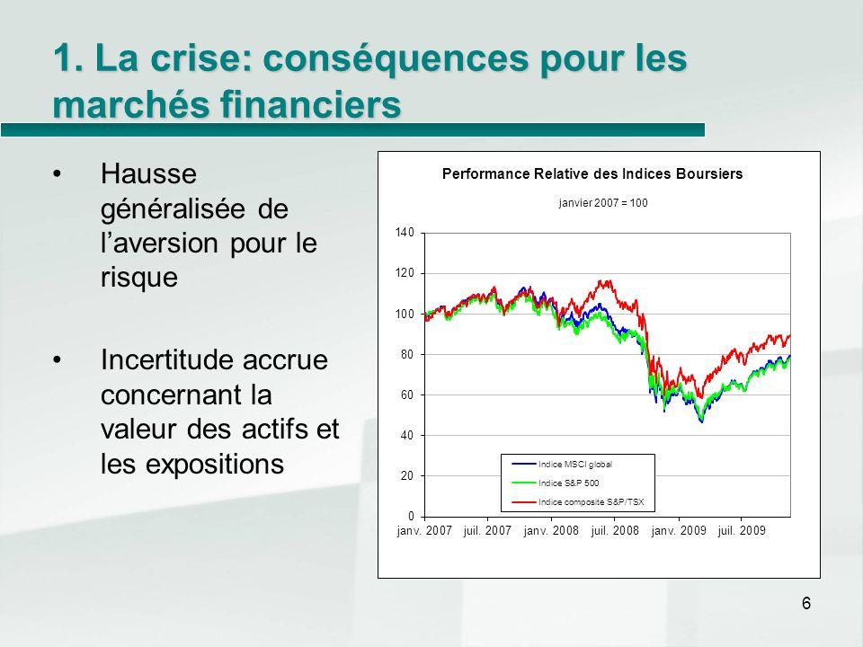 1. La crise: conséquences pour les marchés financiers