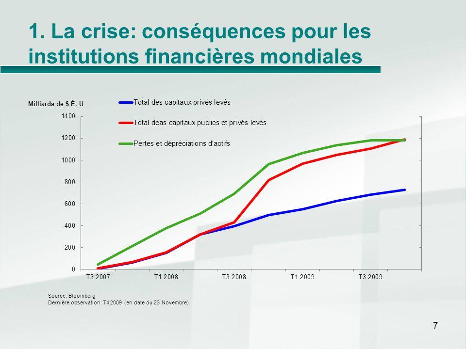 1. La crise: conséquences pour les institutions financières mondiales
