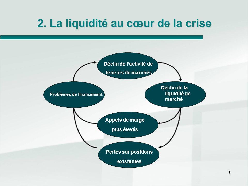 2. La liquidité au cœur de la crise
