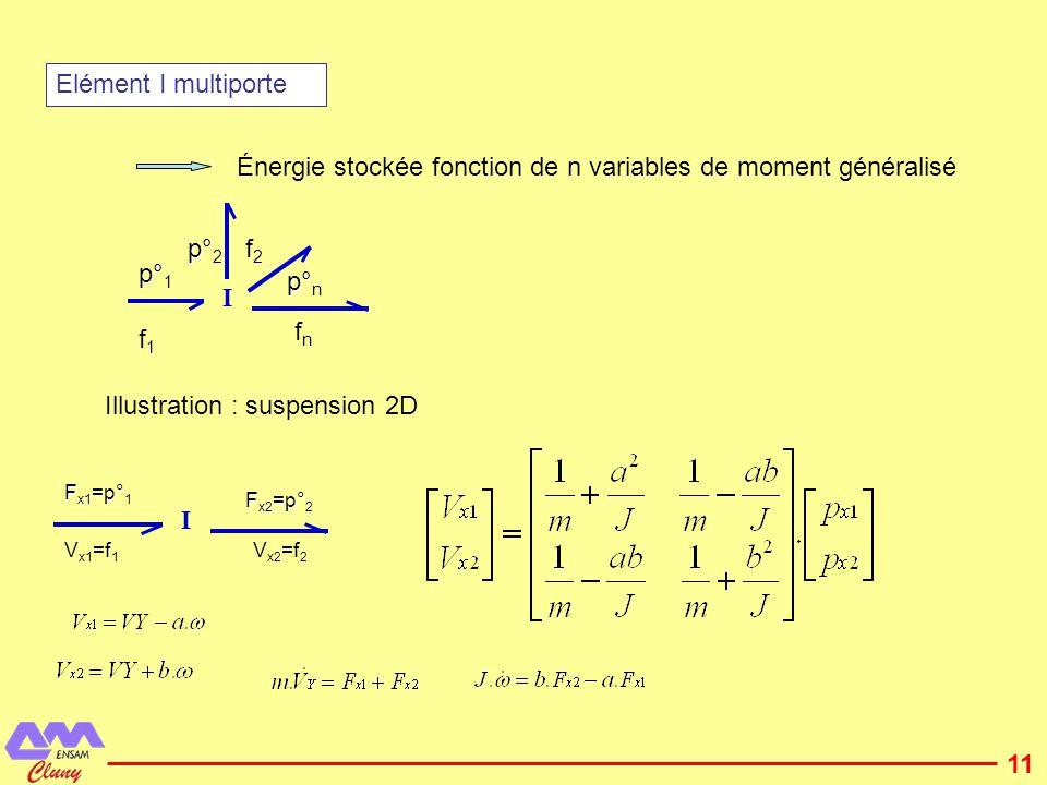 Énergie stockée fonction de n variables de moment généralisé