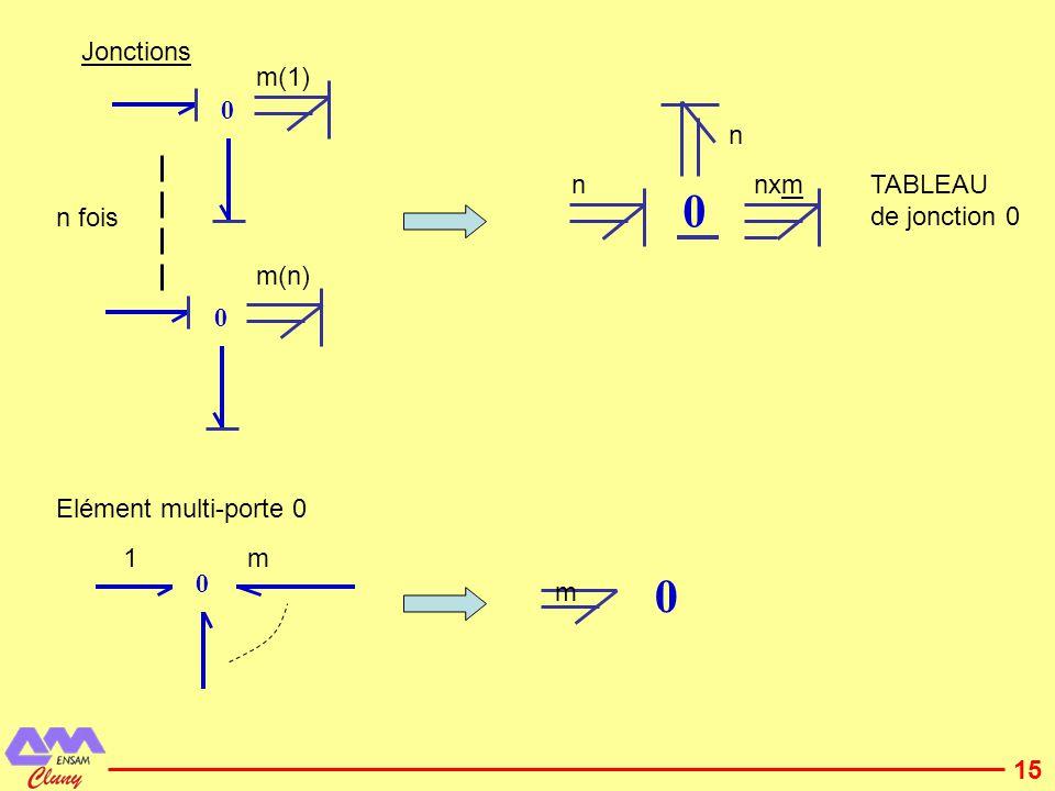 Jonctions m(1) n n nxm TABLEAU de jonction 0 n fois m(n) Elément multi-porte 0 1 m m