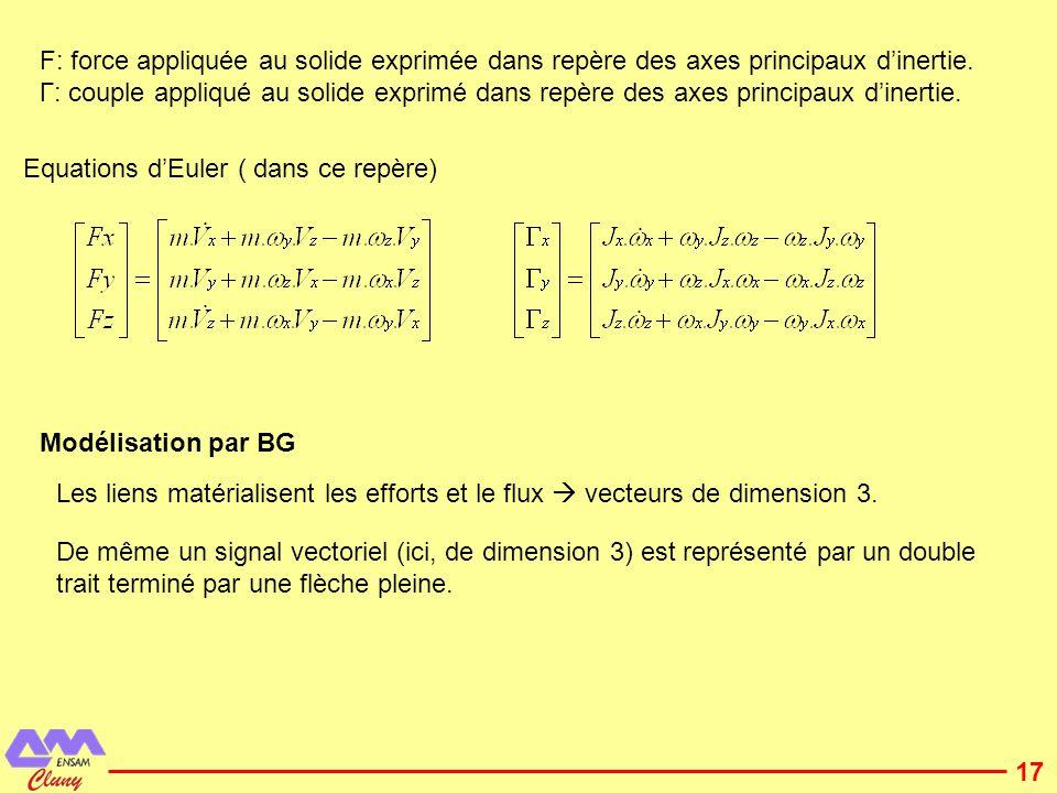F: force appliquée au solide exprimée dans repère des axes principaux d'inertie.