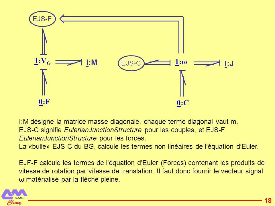 1:VG 1:ω I:M I:J 0:F 0:C EJS-F EJS-C