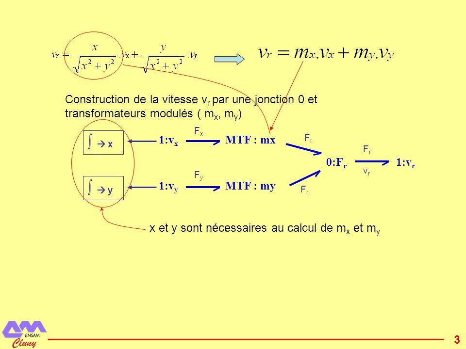 Construction de la vitesse vr par une jonction 0 et transformateurs modulés ( mx, my)