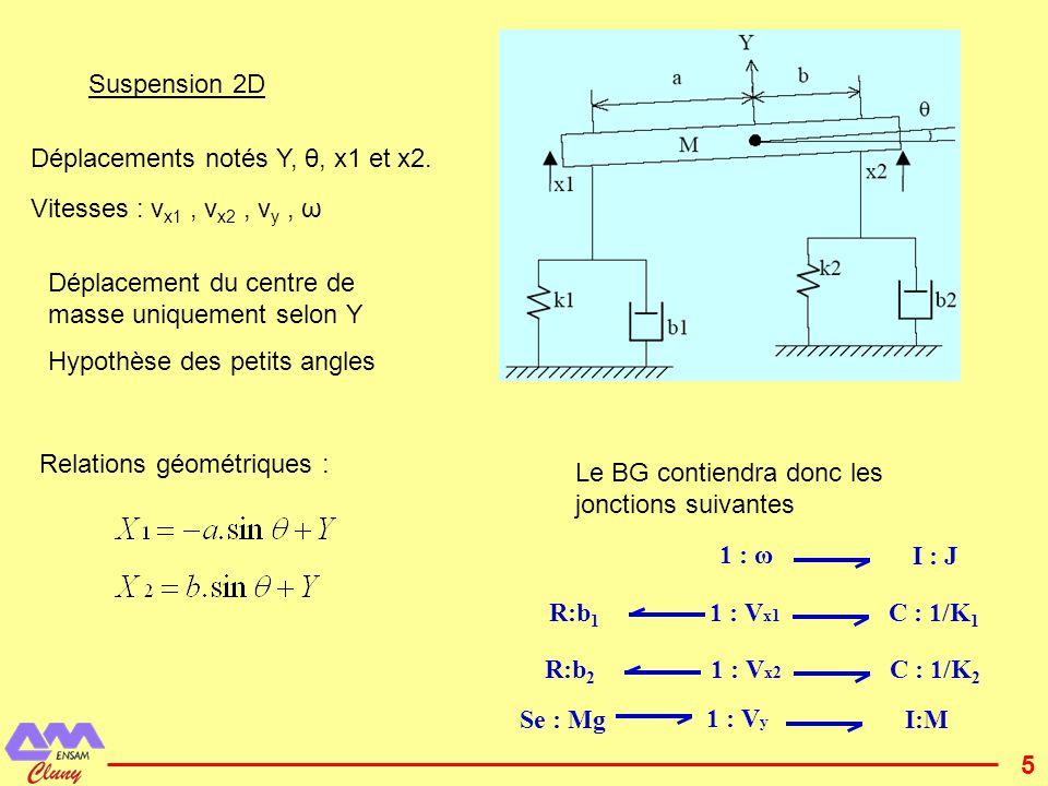 Suspension 2D Déplacements notés Y, θ, x1 et x2. Vitesses : vx1 , vx2 , vy , ω. Déplacement du centre de masse uniquement selon Y.