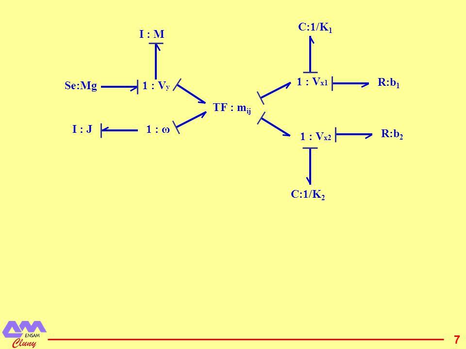 C:1/K1 I : M 1 : Vx1 R:b1 Se:Mg 1 : Vy TF : mij I : J 1 : ω R:b2 1 : Vx2 C:1/K2