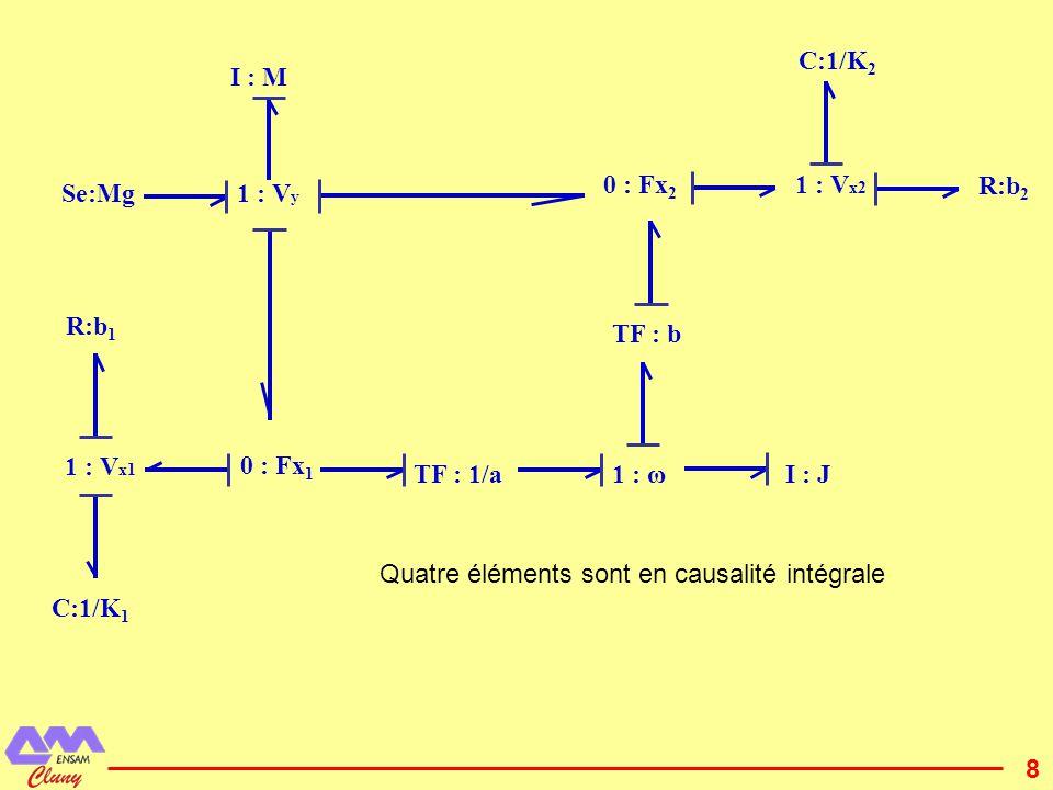 C:1/K2 I : M. 0 : Fx2. 1 : Vx2. R:b2. Se:Mg. 1 : Vy. R:b1. TF : b. 1 : Vx1. 0 : Fx1. TF : 1/a.
