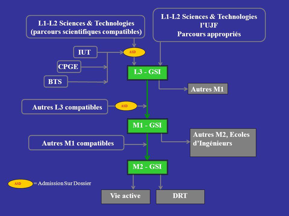 L1-L2 Sciences & Technologies l'UJF Parcours appropriés