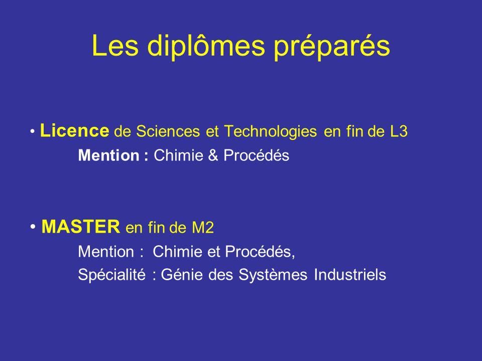 Les diplômes préparés MASTER en fin de M2