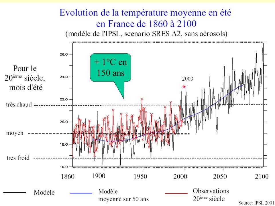 + 1°C en 150 ans