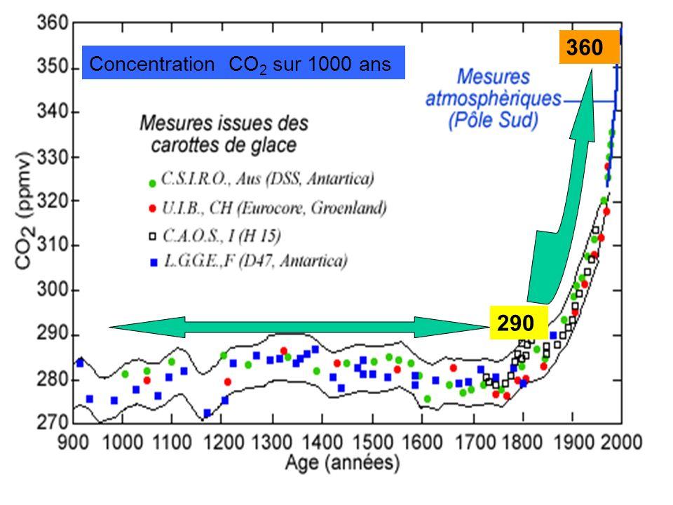 360 Concentration CO2 sur 1000 ans 290