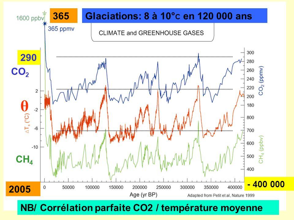 θ 365 Glaciations: 8 à 10°C en 120 000 ans 290 CO2 CH4 2005