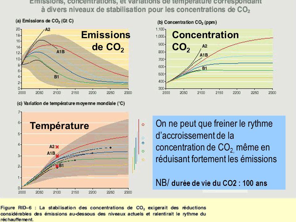 Emissions de CO2 Concentration CO2.